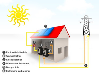 photovoltaik rechner informationen kosten planung. Black Bedroom Furniture Sets. Home Design Ideas