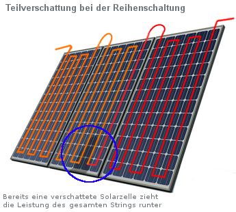 photovoltaik verschattung solaranlage berechnen. Black Bedroom Furniture Sets. Home Design Ideas