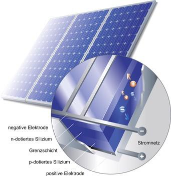 Photovoltaik Funktionsweise Pv Anlage Solarmodule Solarzellen