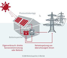 photovoltaik eigenverbrauch strom selber nutzen. Black Bedroom Furniture Sets. Home Design Ideas